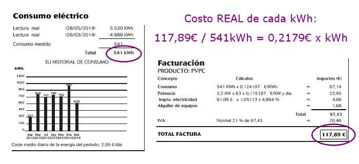 costo real del kwh