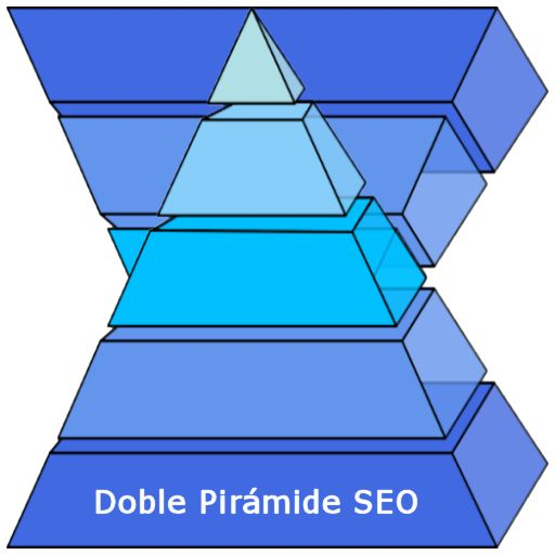 Doble Piramide SEO